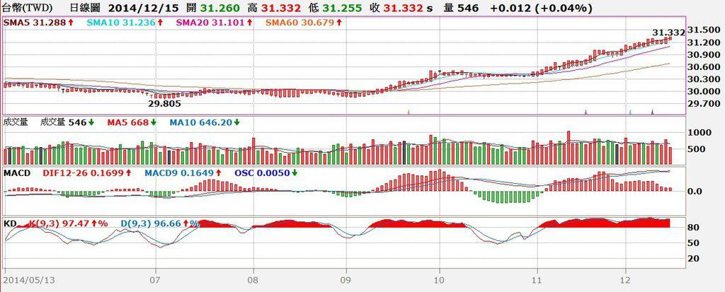 台幣匯率日線圖