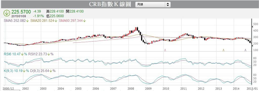 CRB指數月K線圖