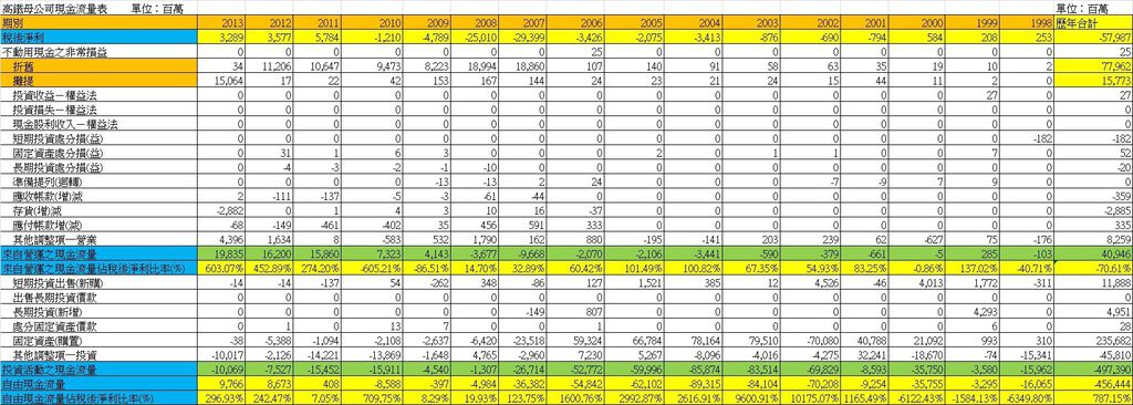 2633台灣高鐵長期現金流量統計表