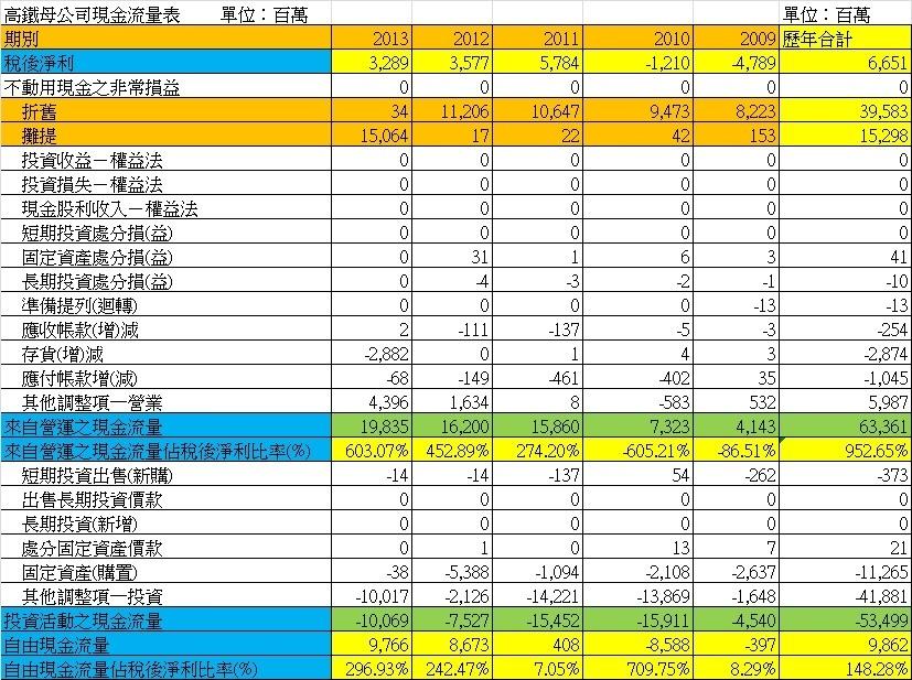 2633台灣高鐵2009~2013年現金流量統計表