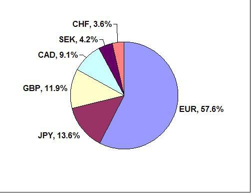 美元指數組成圖