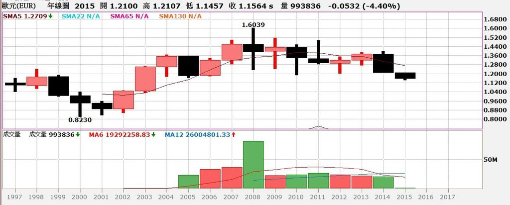 歐元匯率年線圖