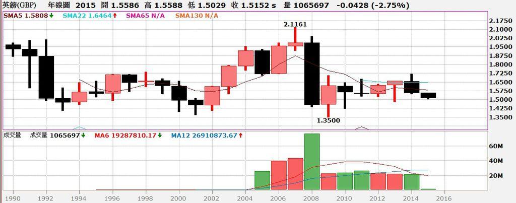 英磅匯率年線圖