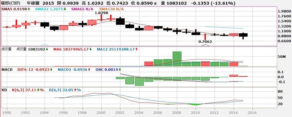 瑞士法朗匯率年線圖