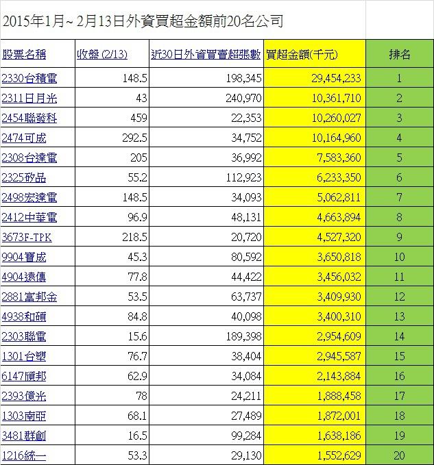 2014年1月~ 2月13日外資買超金額前20名公司