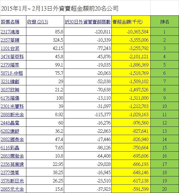 2014年1月~ 2月13日外資賣超金額前20名公司