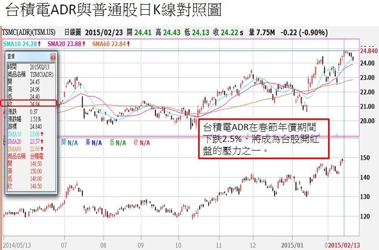 台積電ADR與普通股日K線對照圖