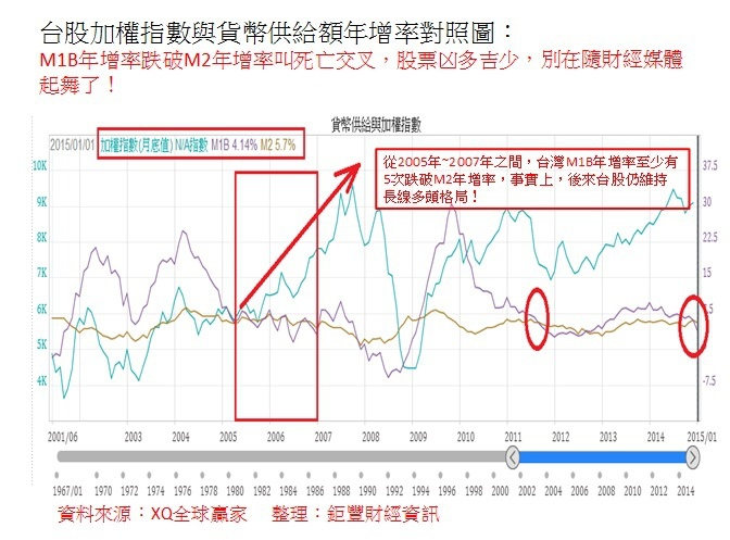 台股加權指數與貨幣供給額年增率對照圖