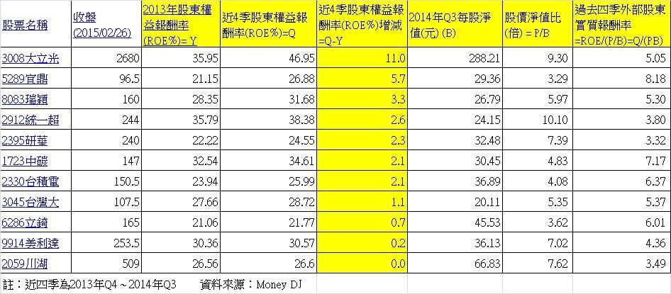 2011年 ~ 2013年每年的股東權益報酬率都大於20%公司且2014年股東權益報酬率提高的公司