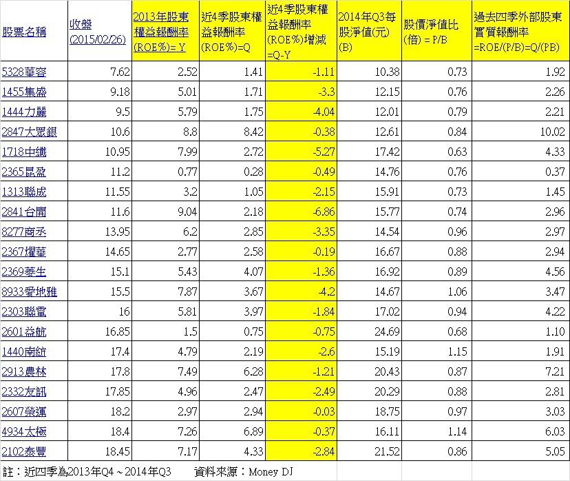 2011年 ~ 2013年每年的股東權益報酬率都小於10%公司且2014年股東權益報酬率遞減