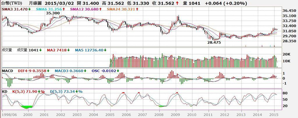 台幣匯率月K線圖