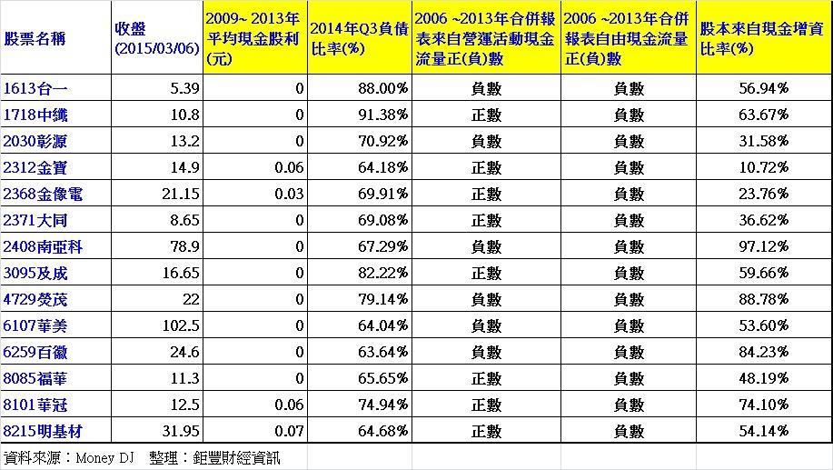 2009年至2013年高負債比率且低自由現金流量公司