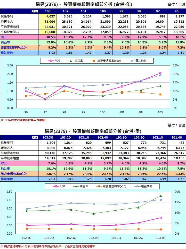 瑞昱(2379)股東權益報酬率圖表