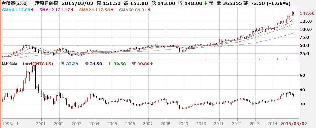 台積電還原股價月K線與英特爾股價對照圖