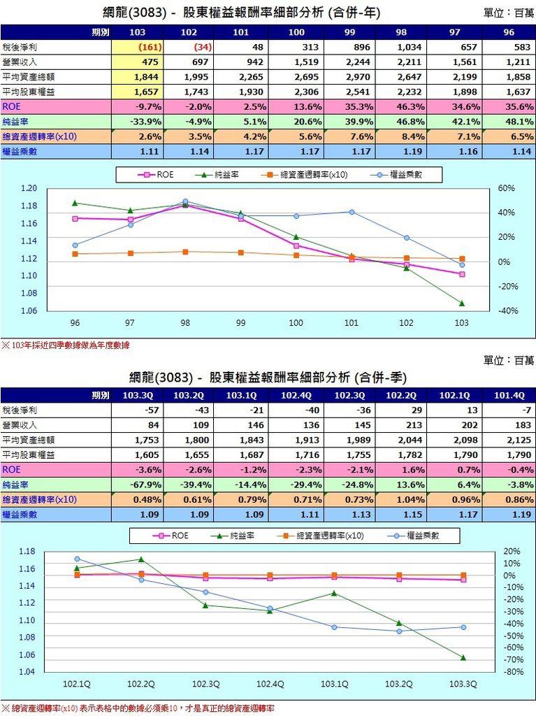 網龍(3083)股東權益報酬率圖表