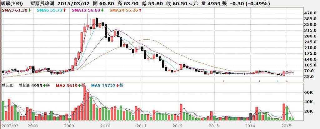 網龍(3083)股價還原權息月K線圖