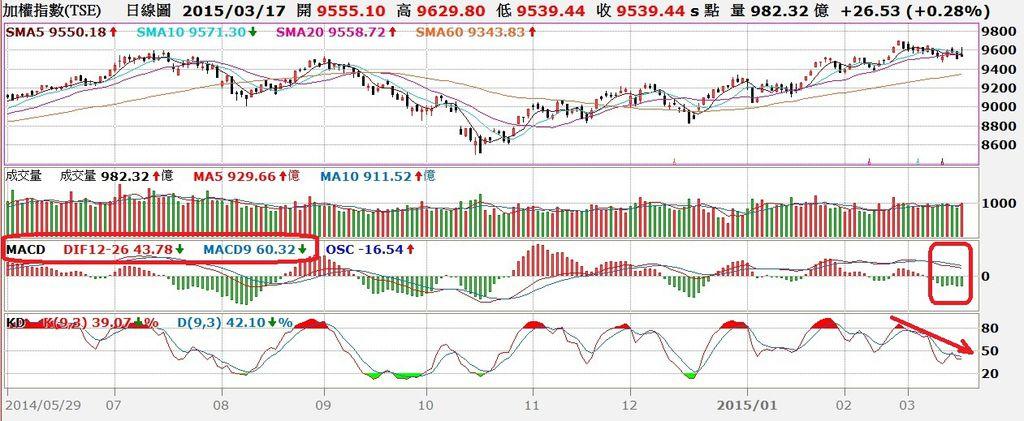 台股日K線圖與MACD、KD對照圖