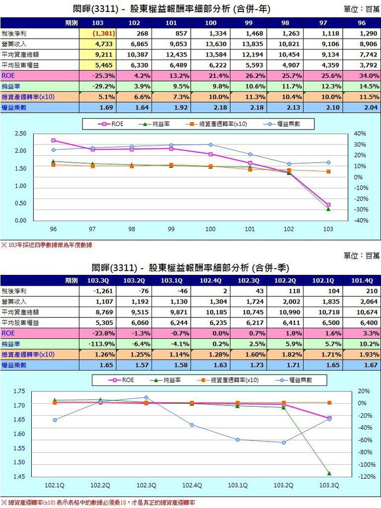 閎暉(3311)股東權益報酬率圖表