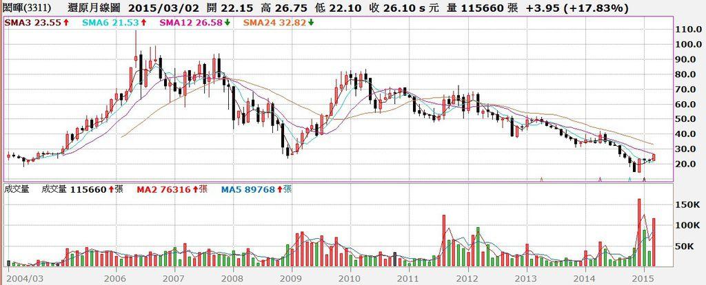 閎暉(3311)股價還原權息月K線圖