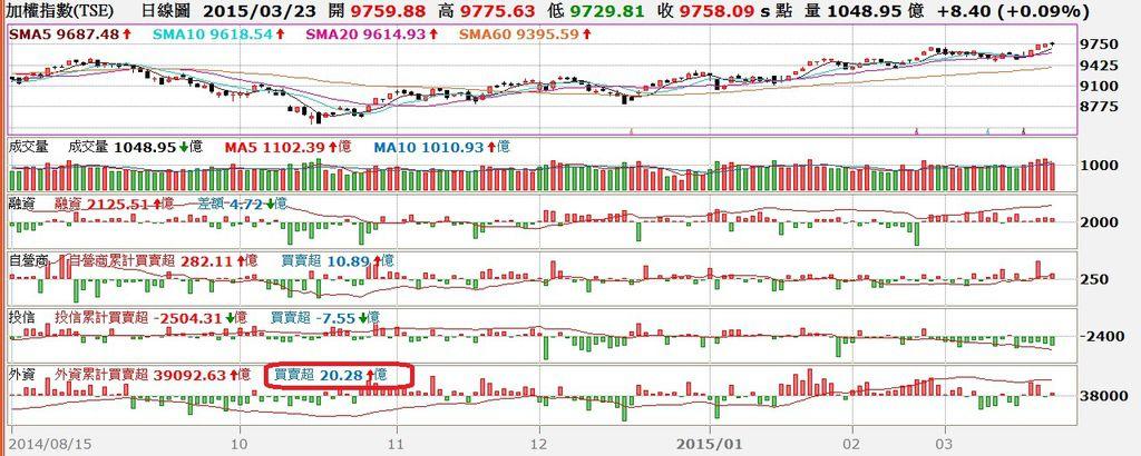 台股日K線圖與三大法人買賣超對照圖