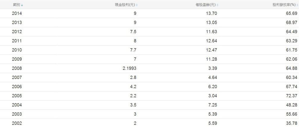 伸興(1558)歷年現金股利配息率