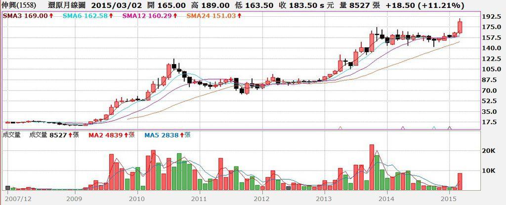 伸興(1558)股價還原權息月K線圖