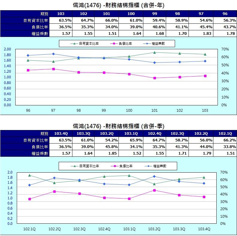 儒鴻財務結構比率圖表