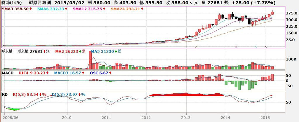 儒鴻(1476)股價還原權息月K線圖