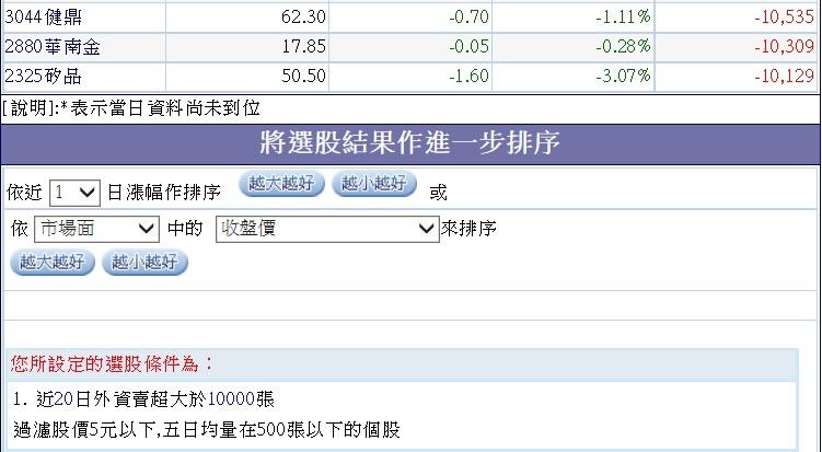20150401外資於三月份賣超個股~3