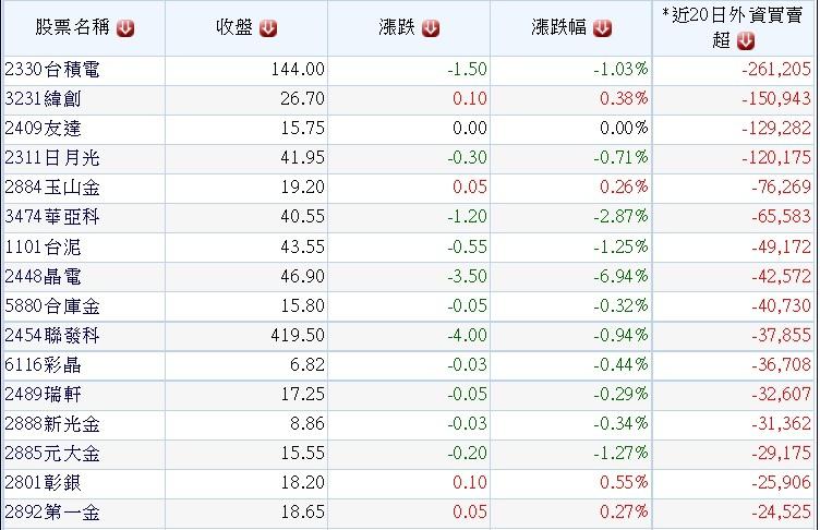 20150401外資於三月份賣超個股~1