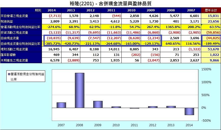2201長期自由現金流量統計表