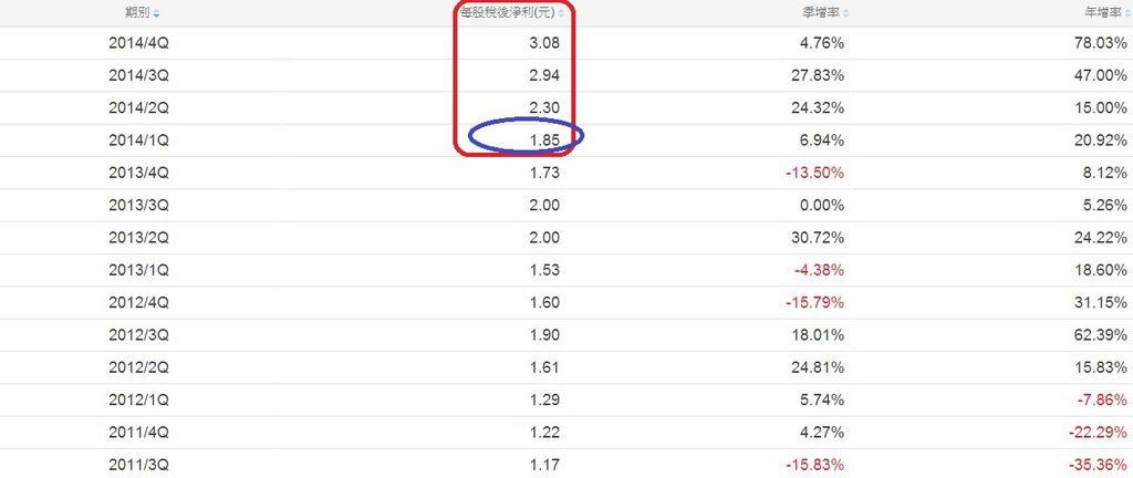 2330單季每股EPS成長率