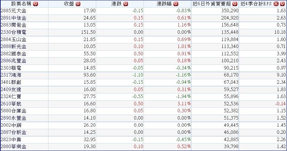 20150428過去六個交易日外資大量買超前二十名公司