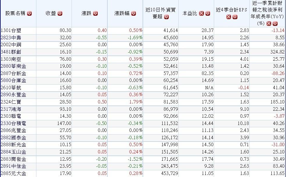 20150505過去10個交易日外資大量買超公司及其2014年EPS及本益比
