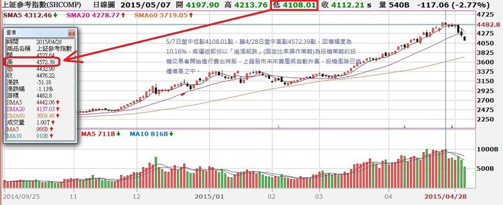 中國上證指數日K線圖