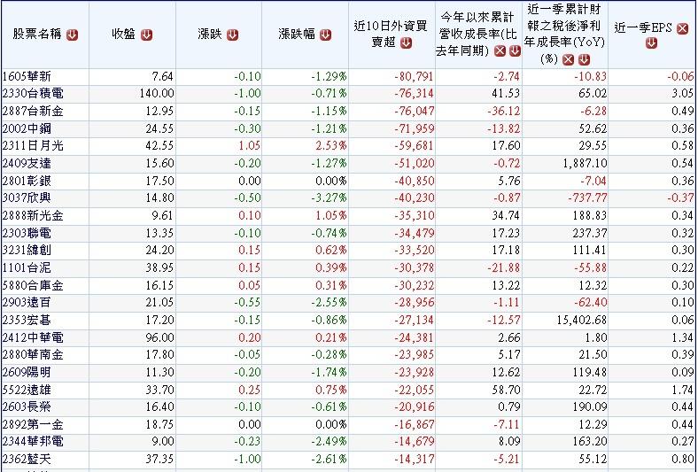 20150606過去10個交易日那些公司成為外資的提款機~1