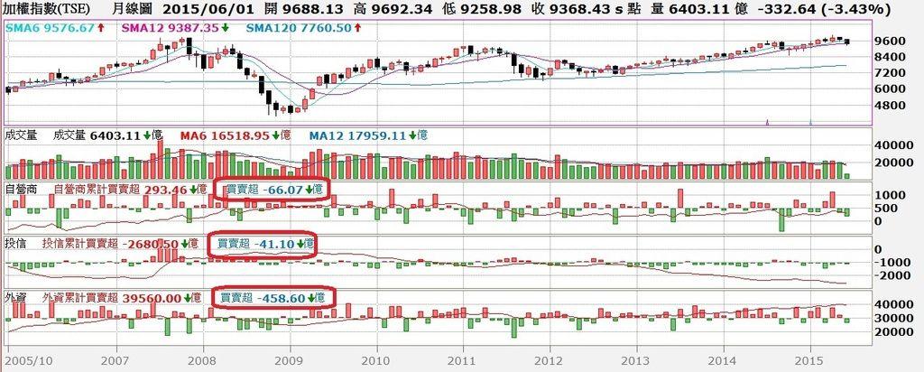 台股月K線圖與三大法人買賣超對照圖