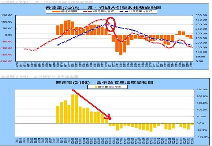 宏達電(2498)200910~201309每月營業收入 ~3