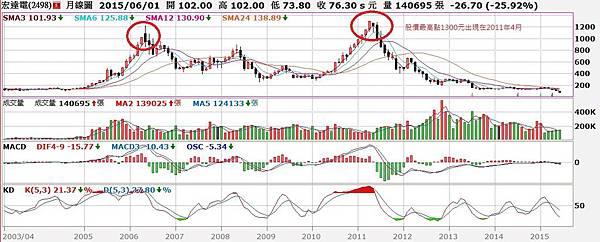 宏達電(2498)股價息月K線圖