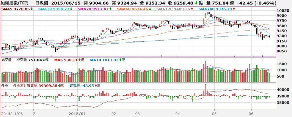 台股日K線圖與外資買賣超對照圖