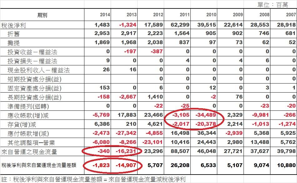 宏達電(2498)合併稅後淨利與營運活動現金流量表(2007~2014)