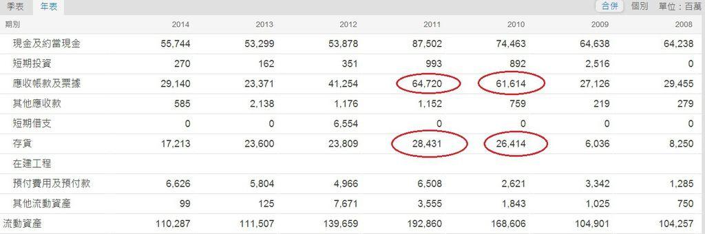 宏達電(2498)合併流動資產簡表(2008~2014)