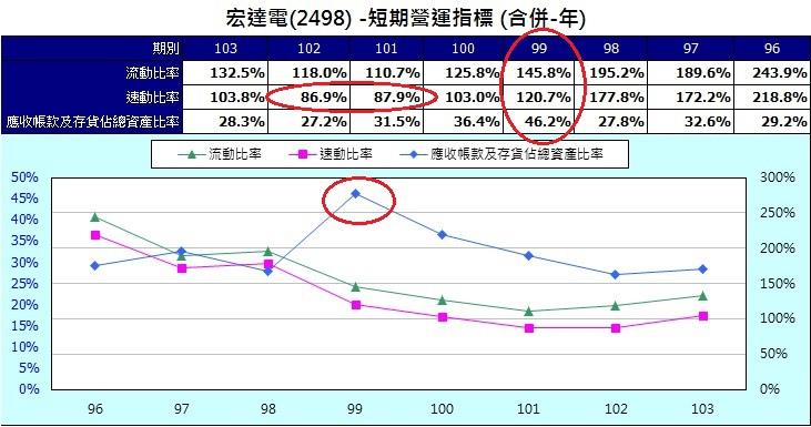 宏達電(2498)短期營運指標(合併年)