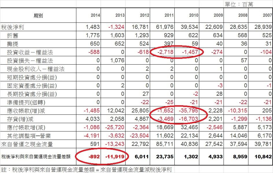宏達電(2498)母公司稅後淨利與營運活動現金流量表(2007~2014)