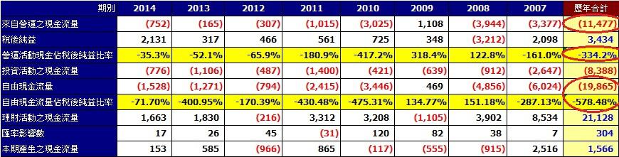 大成鋼(2027) 2007年至2014年現金流量彙總表(合併)