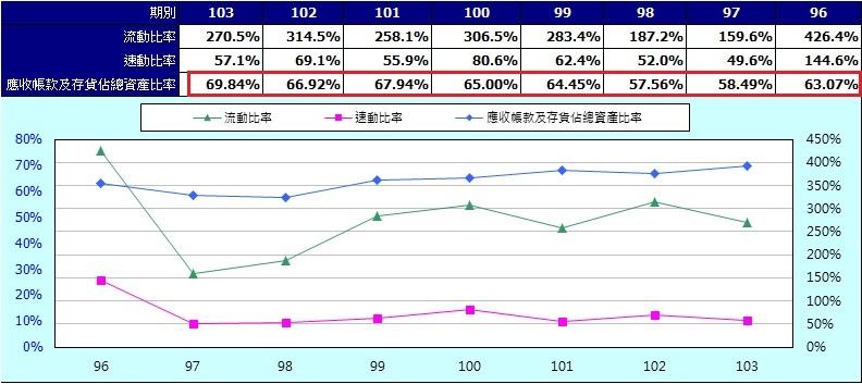 大成鋼(2027) 短期營運指標(年)