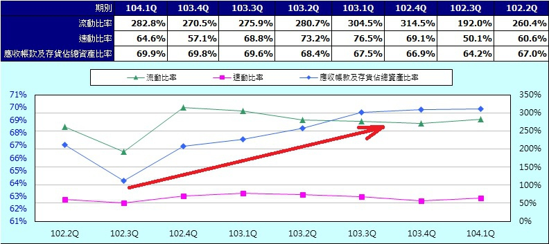 大成鋼(2027) 短期營運指標(季)