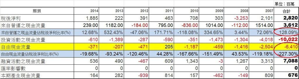 大成鋼(2027) 2007年至2014年現金流量彙總表(母公司)