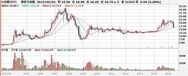 大成鋼(2027)股價還原權息月K線圖