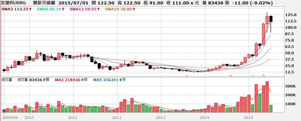 宏捷科(8086)股價還原權息月K線圖